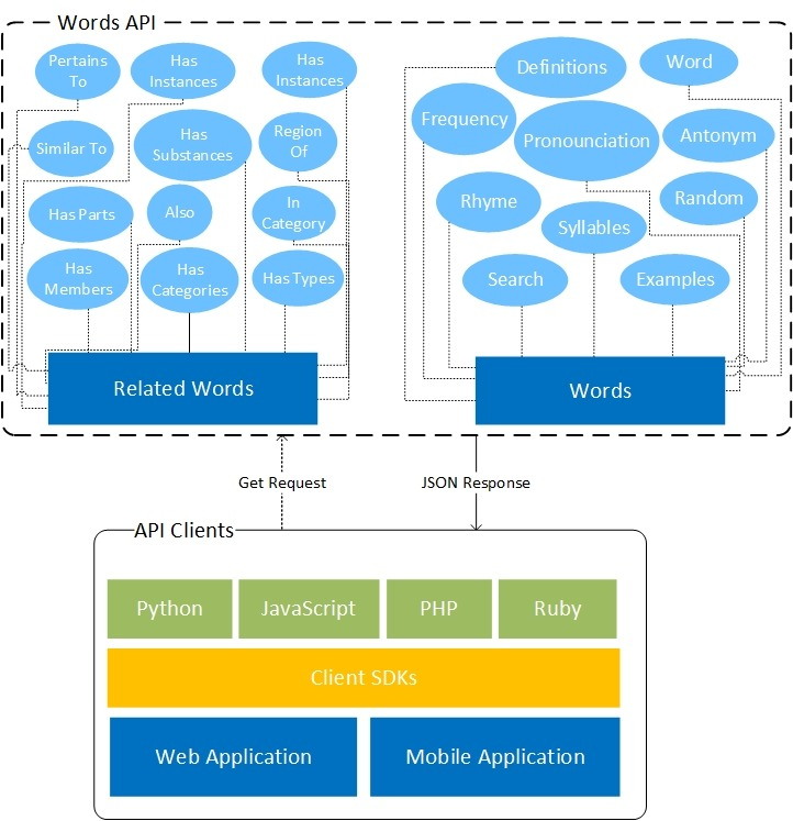 Image: Words API Overview