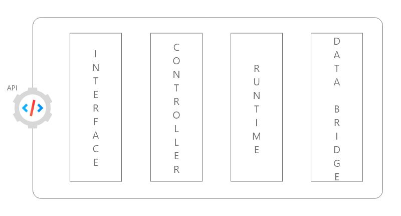 API Architecture Building Blocks