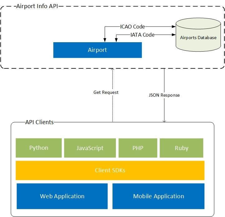Airport Info API Diagram