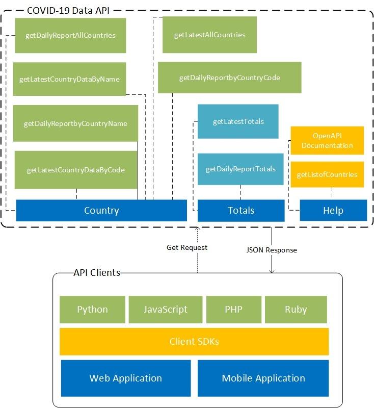 COVID-19 Data API