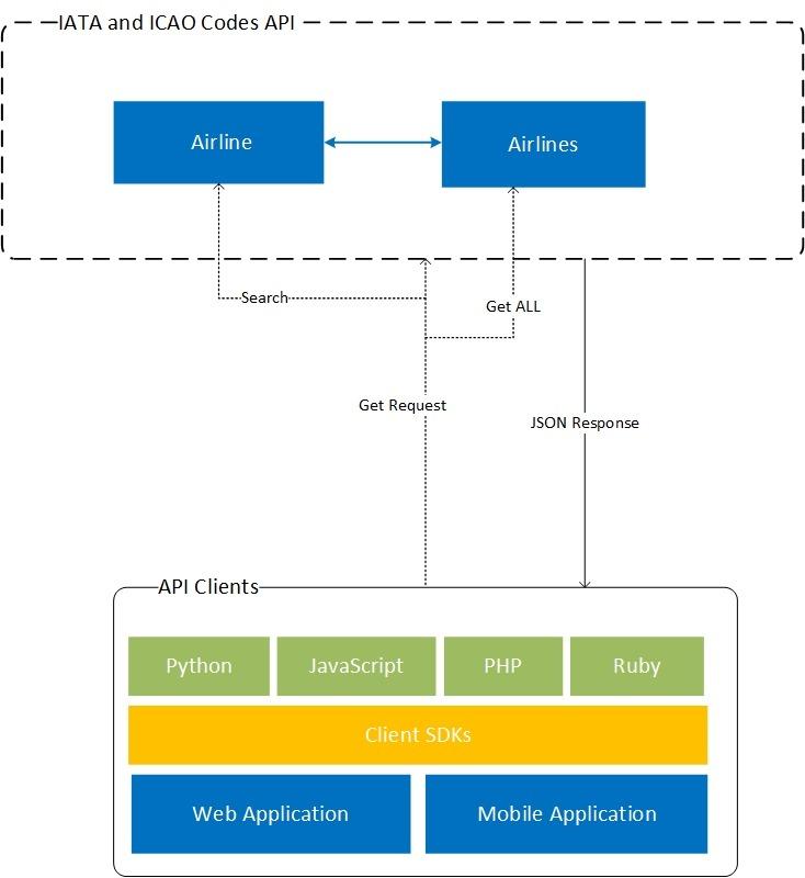 IATA and ICAO API Overview
