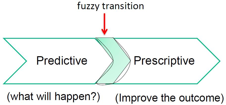 Prescriptive Analytics