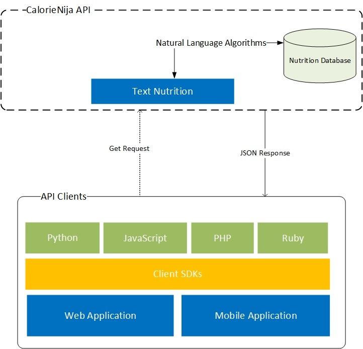 CalorieNinjas API High Level Overview