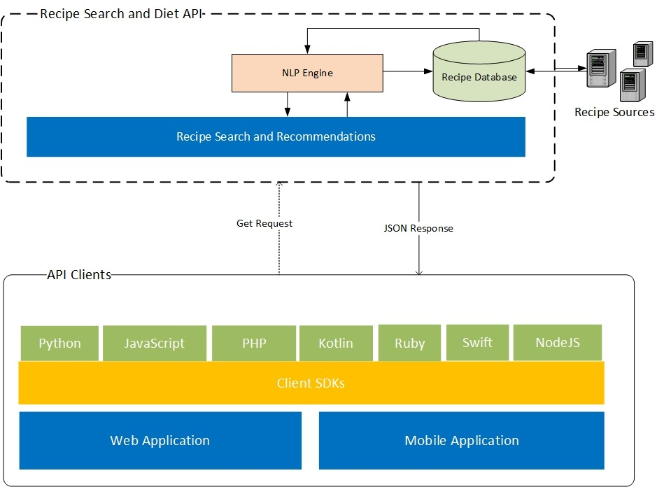 Recipe Search and Diet APi High Level Diagram
