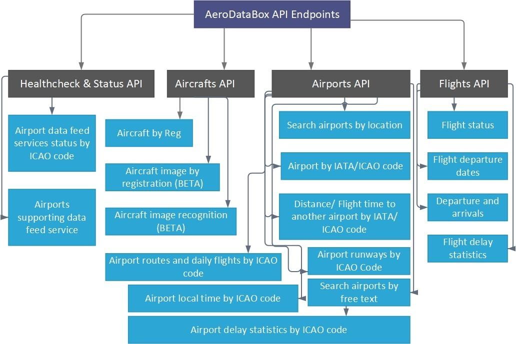 AeroDataBox API Endpoints Diagram