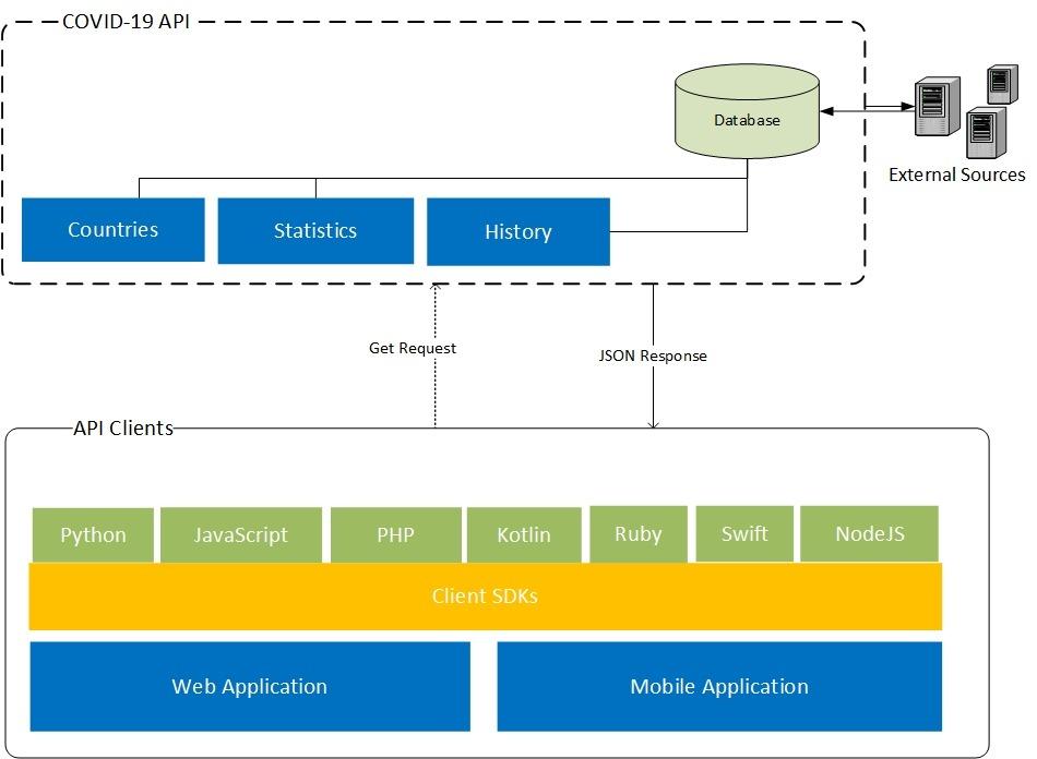 COVID-19 API - High Level Diagram