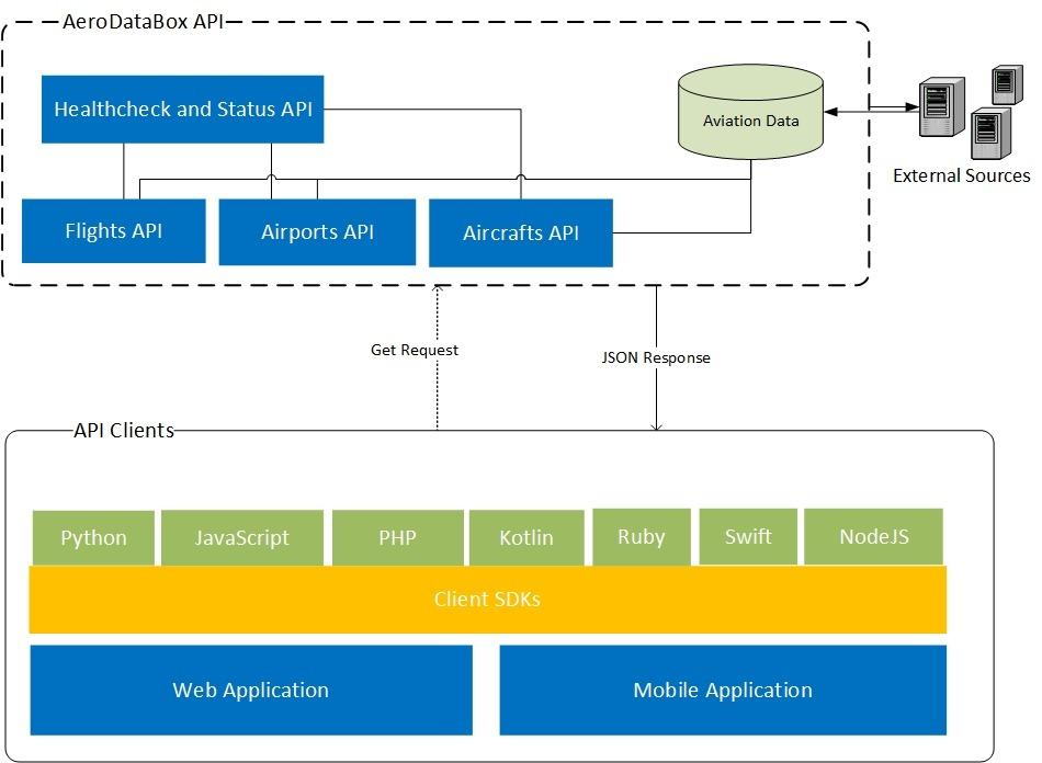 AeroDataBox API High Level Overview